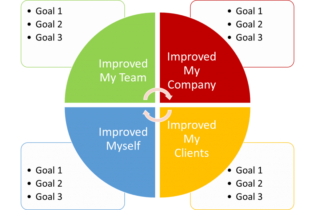 performance management in a startup